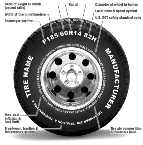 illustrated guide to reading a tire sidewall