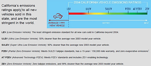 Calif_vehicle_emissions_ratings chart